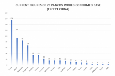 Current Figures of 2019-nCoV 11:00 AM Feb 21