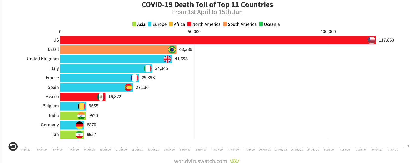 Death_toll_of_top11_countries